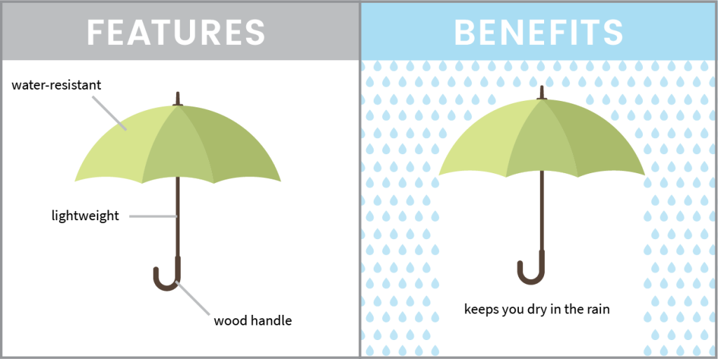 Umbrella text showing features and benefits